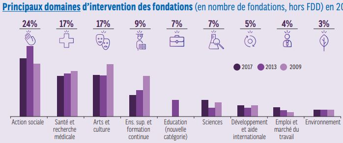 domainres d'intervention