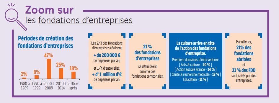 fondations d'entreprises