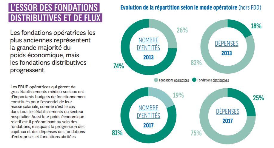 poids eco vs anciennenté - fonds et fondatiosn en france - observatoire philanthropie