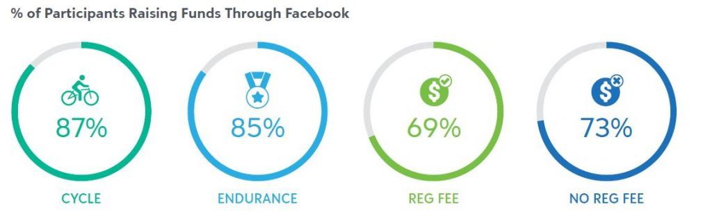 facebook percentage - blackbaud