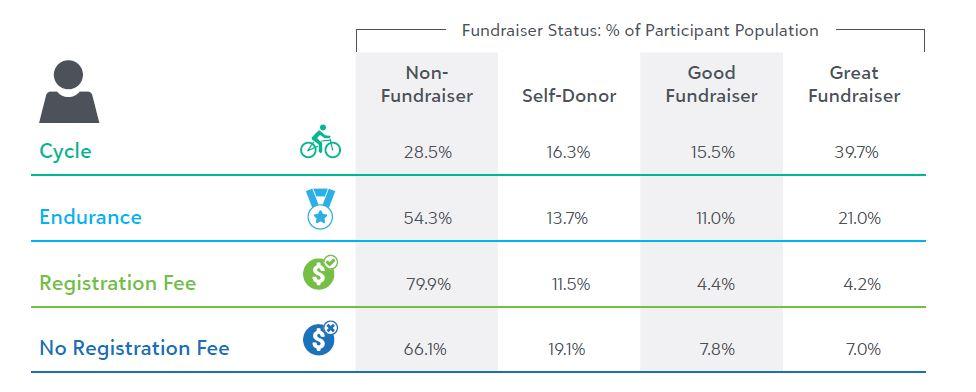 fundraising status - blackbaud