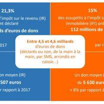 La générosité des Français en 2018 – 24ème édition